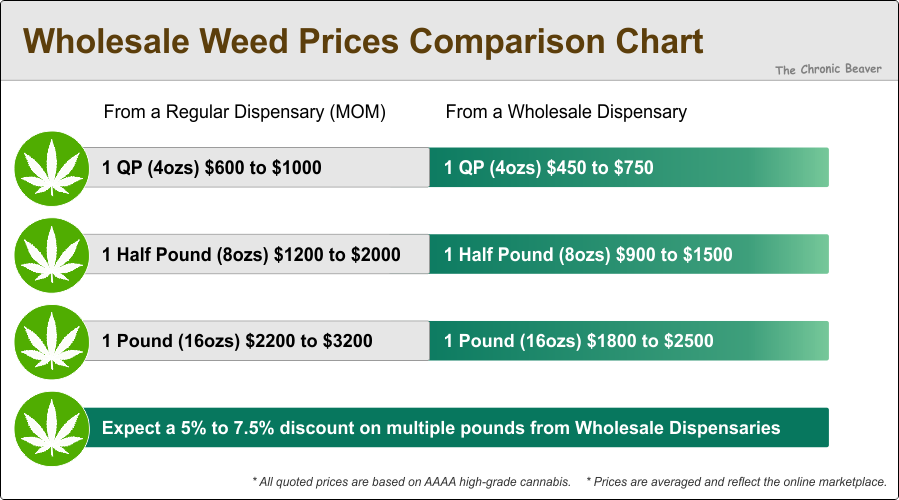 wholesale-weed-prices-comparison-chart-canada